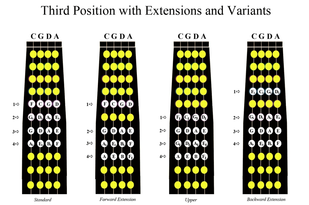 An Overview of the Neck Positions on the Cello (4/6)