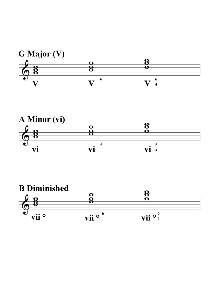 C major triads and inversions 2